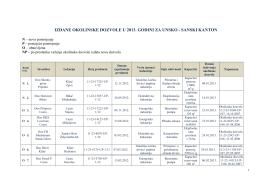 izdane okolinske dozvole u 2008
