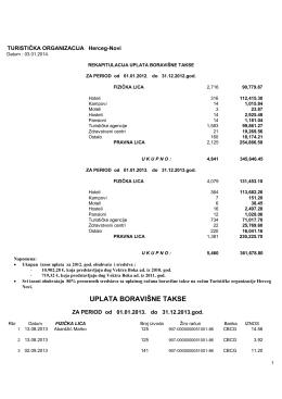 Pregled uplata boravišne takse u periodu od