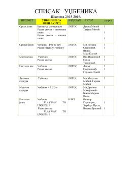 Spisak udžbenika za školsku 2015-2016.godinu