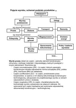 Organizacja systemów produkcyjnych materiały do