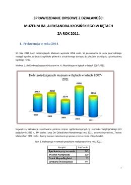 sprawozdania za rok 2011. - Muzeum im. Aleksandra Kłosińskiego