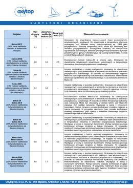 Charakterystyka inicjatorów - wersja pdf