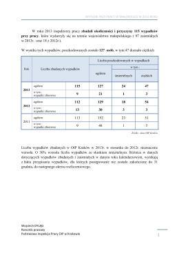 Wypadki przy pracy w 2013 roku