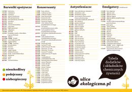 Tabela dodatków i składników chemicznych