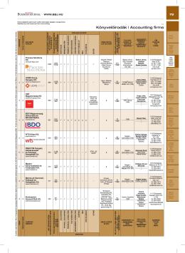 Könyvelőirodák   Accounting firms
