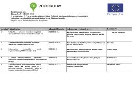 Továbbképzési terv - Fekete István Általános Iskola
