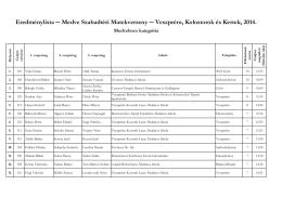 Eredménylista Medve Szabadtéri Matekverseny
