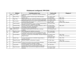 Végzett zoológus hallgatóink listája