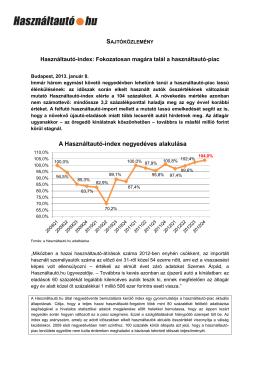 Használtautó-index: Fokozatosan magára talál a használtautó-piac