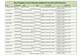 Hucul fajtába tartozó kancák tulajdonos szerinti nyilvántartása
