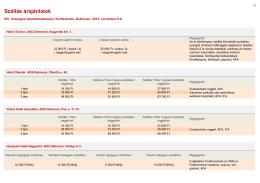 Szállás árajánlatok - XIV. Országos Neveléstudományi Konferencia