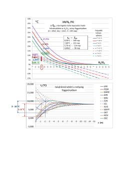 ∆Q/Q0 (%) Ub/U0 talajhőmérséklet a mélység függvényében