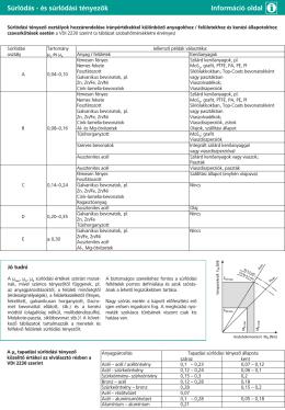 Súrlódás - és súrlódási tényezők Információ oldal