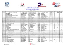 lista prijava - 41. croatia rally 2014
