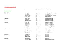 Versenyeredmények 2013-2014 Név Osztály Helyezés Felkészítő