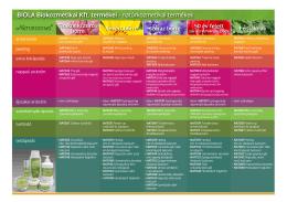 BIOLA Biokozmetikai Kft. termékei