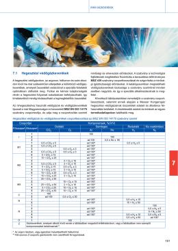7.1 Hegesztési védőgázkeverékek
