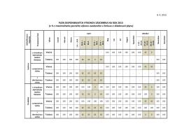 Plán rev2 disponibilných výkonov zásobníka na rok 2015 (3)