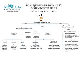 bilgi işlem daire başkanlığı sistem destek birimi arıza akış diyagramı