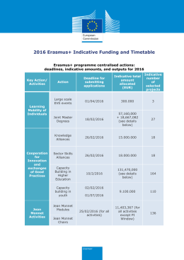 Indicative funding and timetable for centralised Eramus+ actions 2016