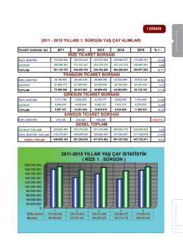 2015 İstatistikleri - Rize Ticaret Borsası