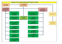 Teşkilat Şeması - Çankırı Milli Eğitim Müdürlüğü