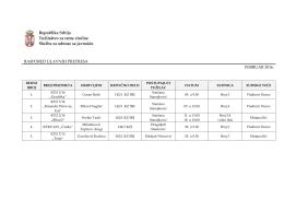raspored glavnih pretresa