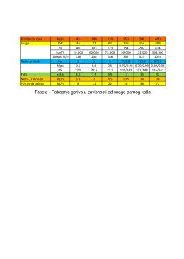 Tabela - Potrosnja goriva u zavisnosti od snage parnog kotla