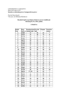 Rezultati ispita iz Modernih pravnih kodifikacija od 02. 02. 2016.