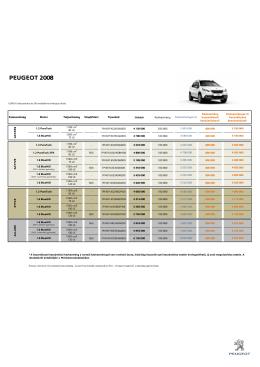 Peugeot 2008 Árlista letöltése