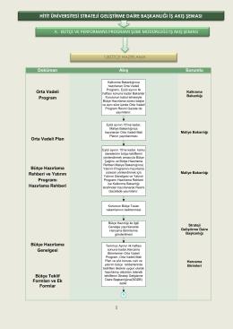 hitit üniversitesi strateji geliştirme daire başkanlığı iş akış şeması a