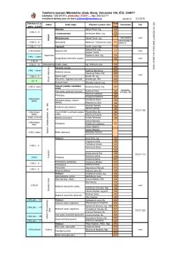 Telefonní seznam Městského úřadu Slaný a organizací města