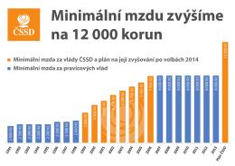 Minimální mzdu zvýšíme na 12 000 korun