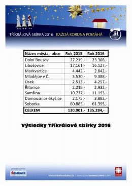 Výsledky TKS 2016 - Oblastní charita Sobotka