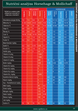 Nutriční analýza Horsehage & Mollichaff