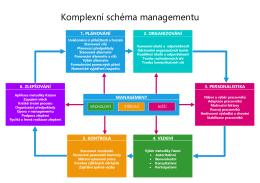 Komplexní schéma managementu