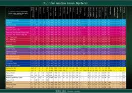 Nutriční analýza krmiv Spillers®
