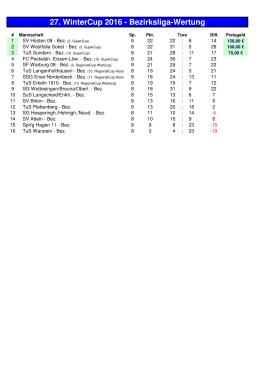 27. WinterCup 2016 - Bezirksliga