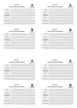 7. Sınıf Deneme Sınavı Cevap Anahtarı