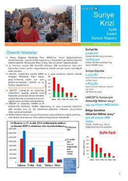 Suriye Krizi - UNICEF Türkiye