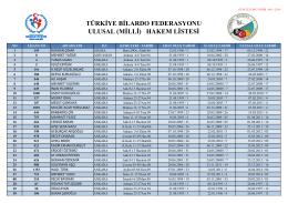 GÜNCEL HAKEM 06.11.2014 - Türkiye Bilardo Federasyonu