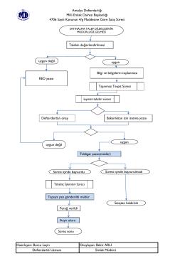 4706/4g ye göre satış işlem süreci Akış Diyagramı
