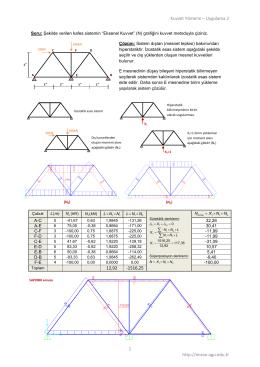 Kuvvet Metodu - Uygulama 2 (Kafes Sistem)