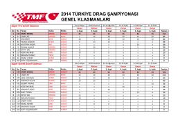 Türkiye Drag Şampiyonası Genel Klasman