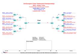 3rd European Clubs Taekwondo Championships