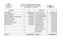 2016 Tahmini Bütçe - Türkiye Güreş Federasyonu