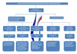 Organizasyon Şeması - Celal Bayar Üniversitesi