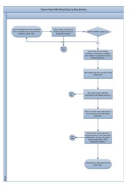 Taşınır Kayıt Mal Giriş/Çıkışı İş Akış Şeması