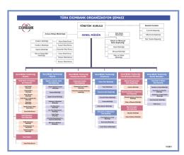 türk exımbank organizasyon şeması