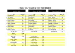 suzukı golf challenge 2014 team results